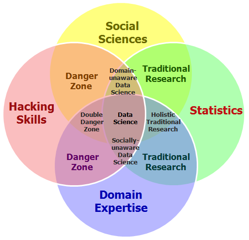 Venn Diagram AI, Social Science, Statistics, Hacking Skills